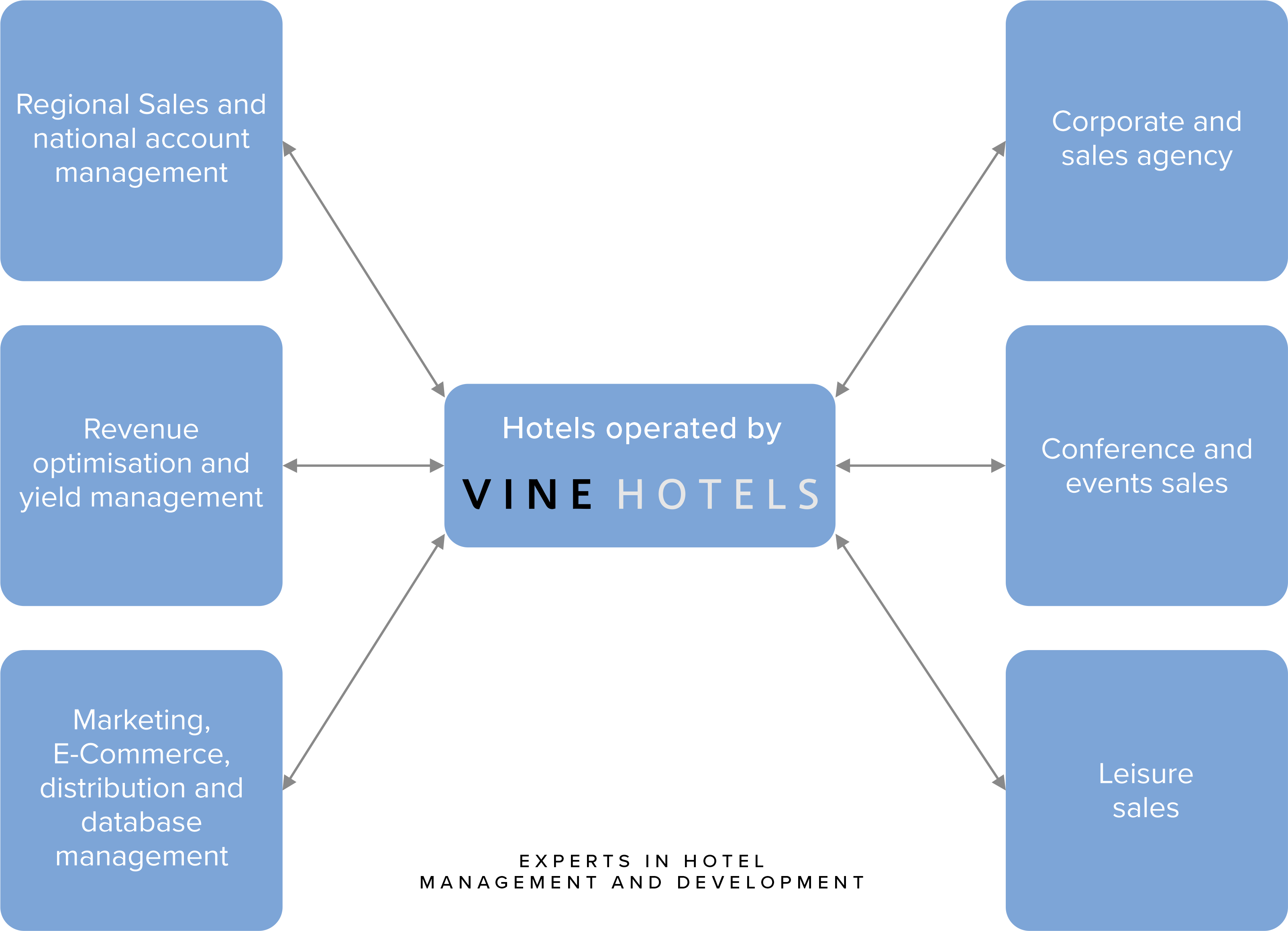 How we support hotel operations